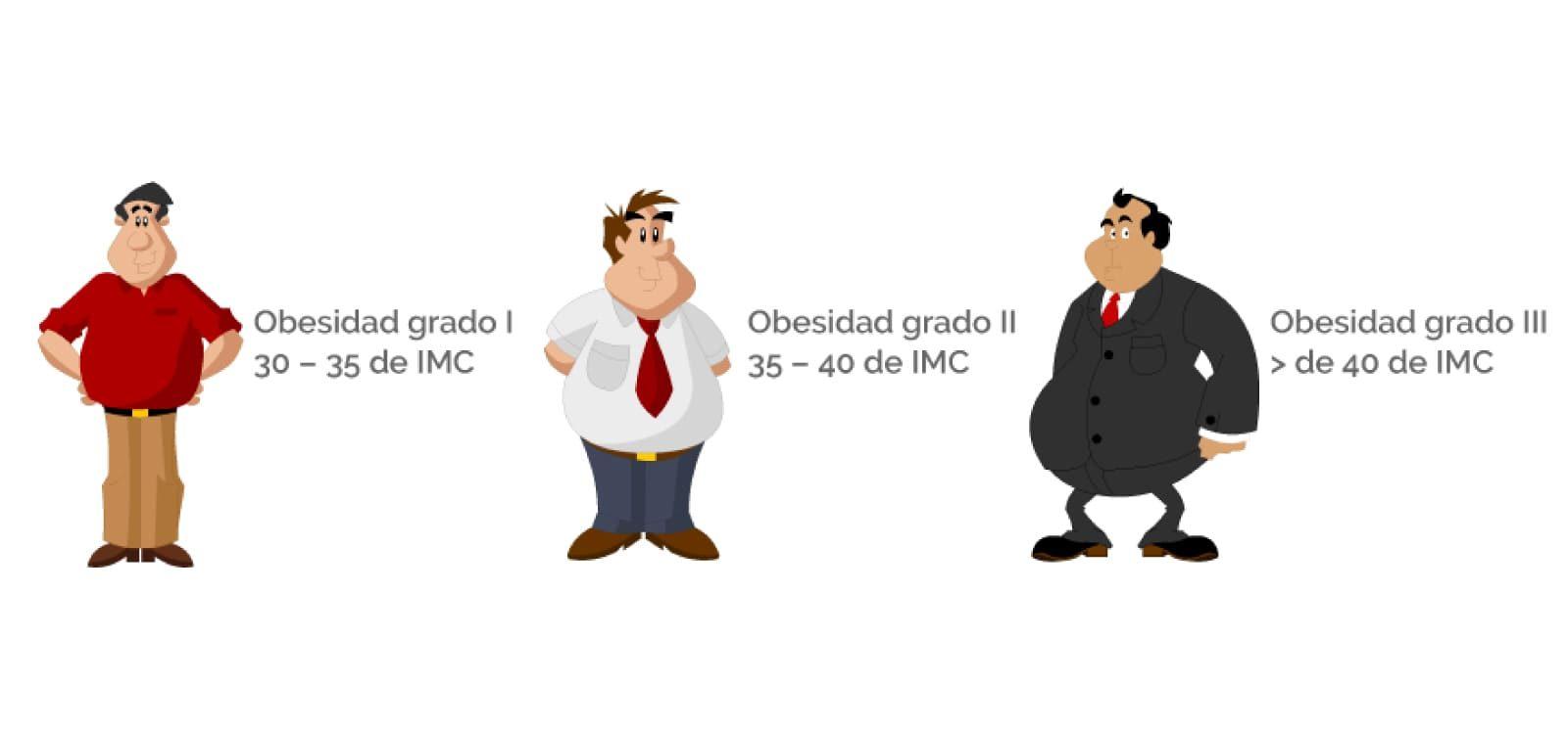 Grados de obesidad y sus consecuencias en la salud
